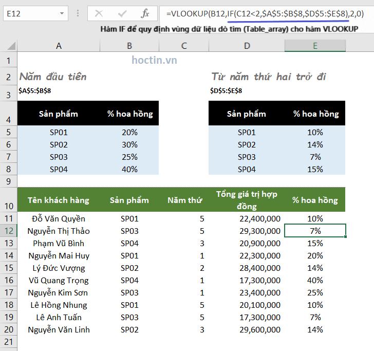Hàm VLOOKUP kết hợp hàm IF để tra cứu từ hai vùng dữ liệu