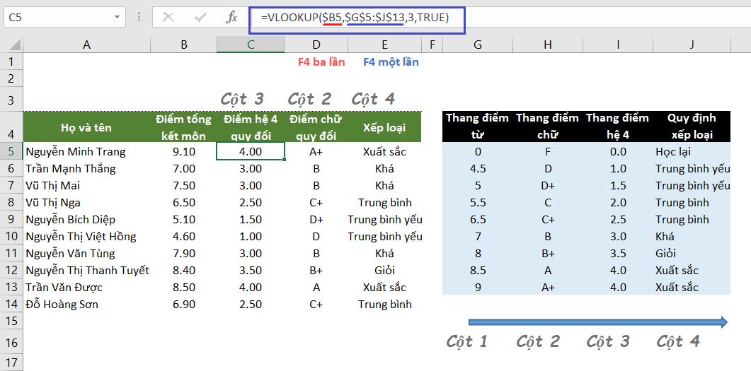 Copy và sử dụng nhanh hàm VLOOKUP bằng cách cố định ô trong excel