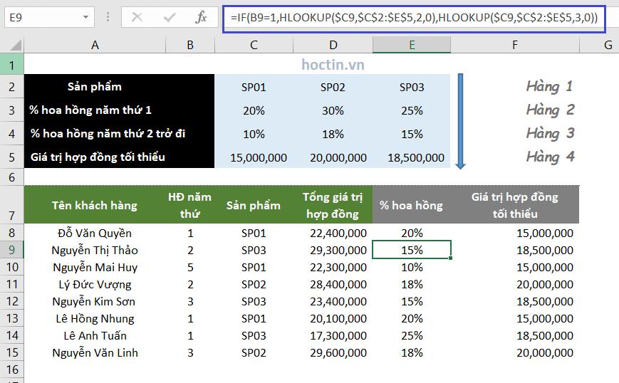 Ví dụ hàm tìm kiếm trong excel HLOOKUP khi kết hợp hàm excel khác