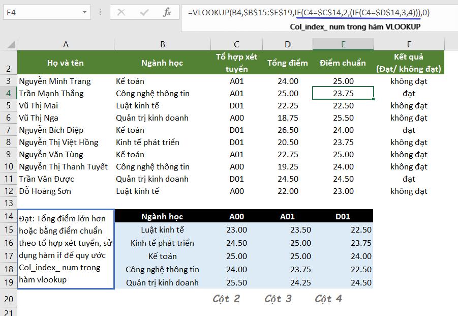Cách sử dụng hàm if kết hợp vlookup trong excel để điều chỉnh cột trả về kết quả trong hàm VLOOKUP