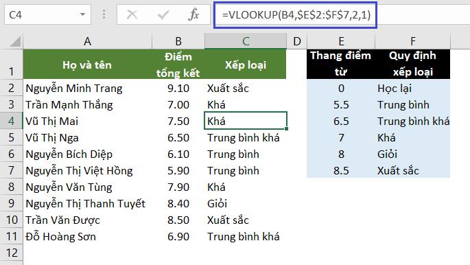 Ví dụ công thức VLOOKUP kết quả khớp tương đối (1/TRUE)