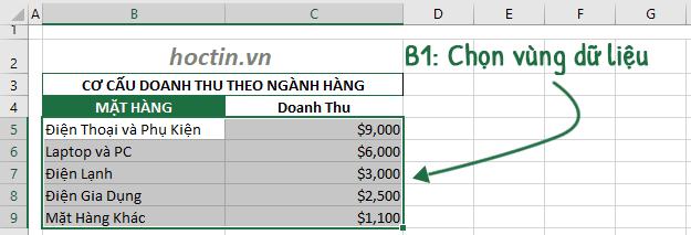 Các Bước Vẽ Biểu Đồ Trong Excel
