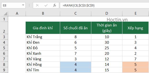 Hàm Rank Có Điều Kiện Trong Excel