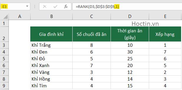 Hàm Rank Sắp Xếp Từ Nhỏ Đến Lớn Trong Excel