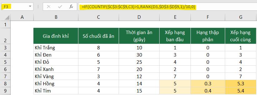 Hàm Rank Hàm Xếp Loại Có Điều Kiện Trong Excel