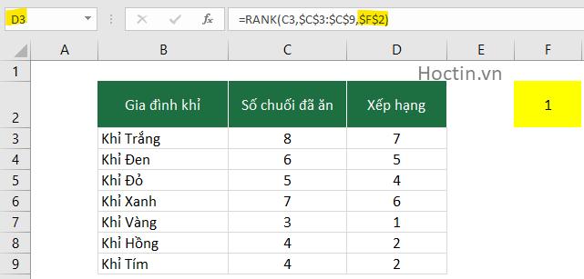 Hàm Rank Thay Đổi Kiểu Xếp Hạng Linh Hoạt Trong Excel