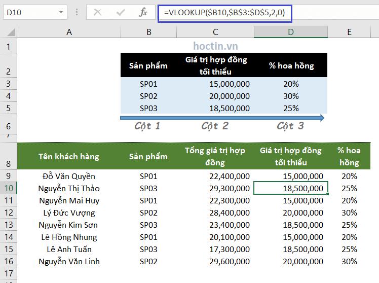 Ví dụ hàm tìm kiếm trong Excel hàm VLOOKUP