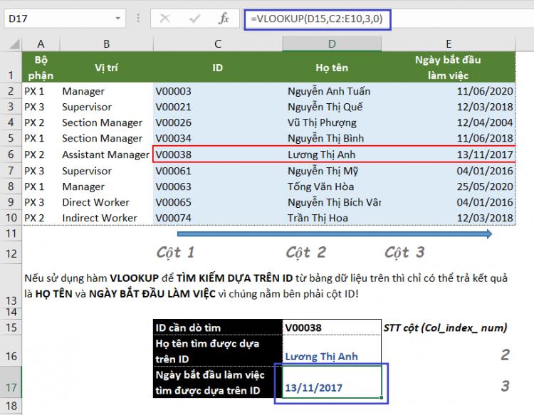 Cách sử dụng hàm Vlookup trong excel và ví dụ cụ thể